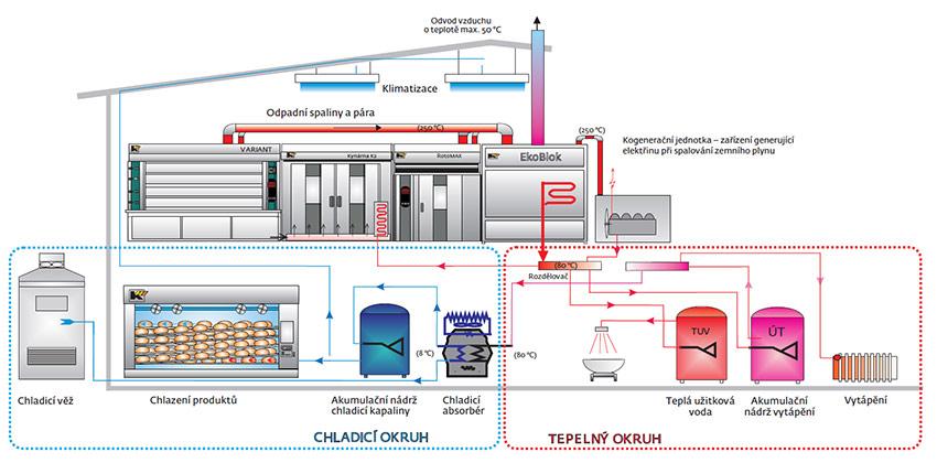Схемы оборудования хлебозавода